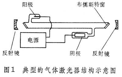 2,激光器的分类